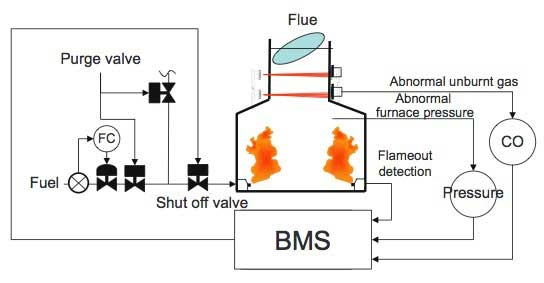 Burner Management System Bms Sis Fire And Gas